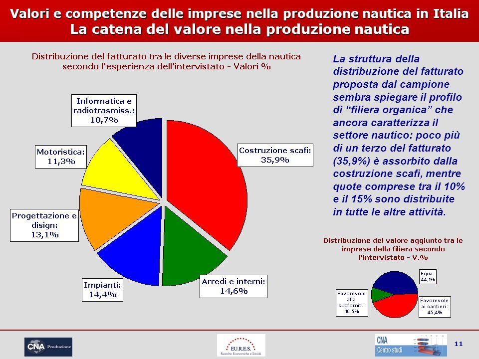 11 Valori e competenze delle imprese nella produzione nautica in Italia La catena del valore nella produzione nautica La struttura della distribuzione