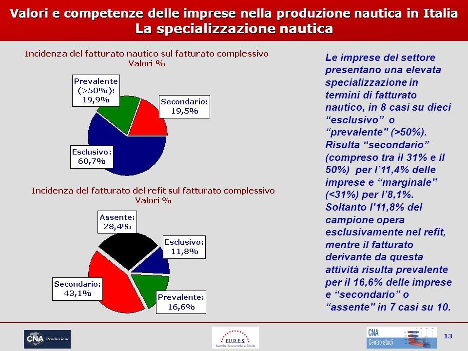 13 Valori e competenze delle imprese nella produzione nautica in Italia La specializzazione nautica Le imprese del settore presentano una elevata spec