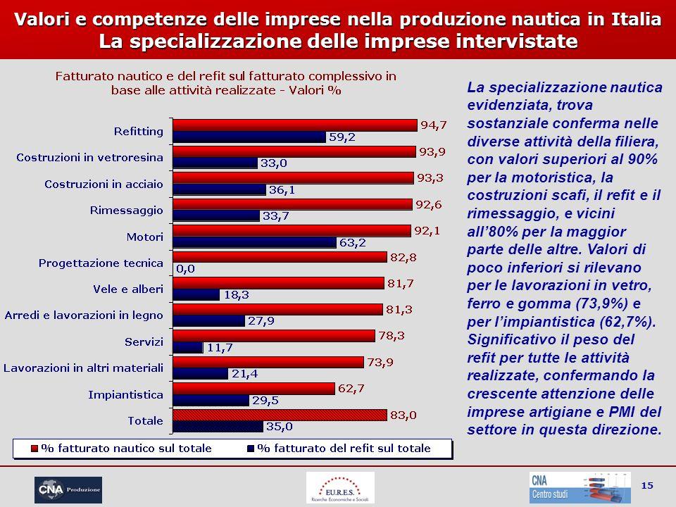 15 Valori e competenze delle imprese nella produzione nautica in Italia La specializzazione delle imprese intervistate La specializzazione nautica evi