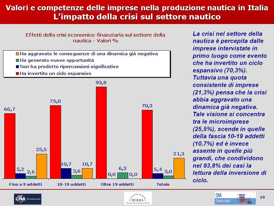 19 Valori e competenze delle imprese nella produzione nautica in Italia Limpatto della crisi sul settore nautico La crisi nel settore della nautica è
