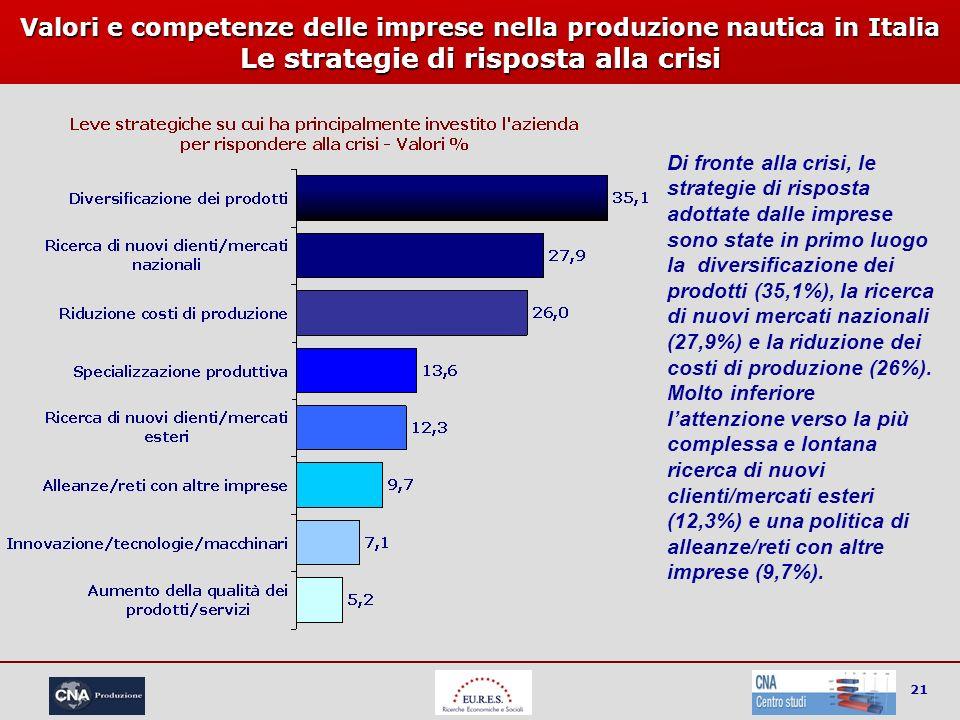 21 Valori e competenze delle imprese nella produzione nautica in Italia Le strategie di risposta alla crisi Di fronte alla crisi, le strategie di risp