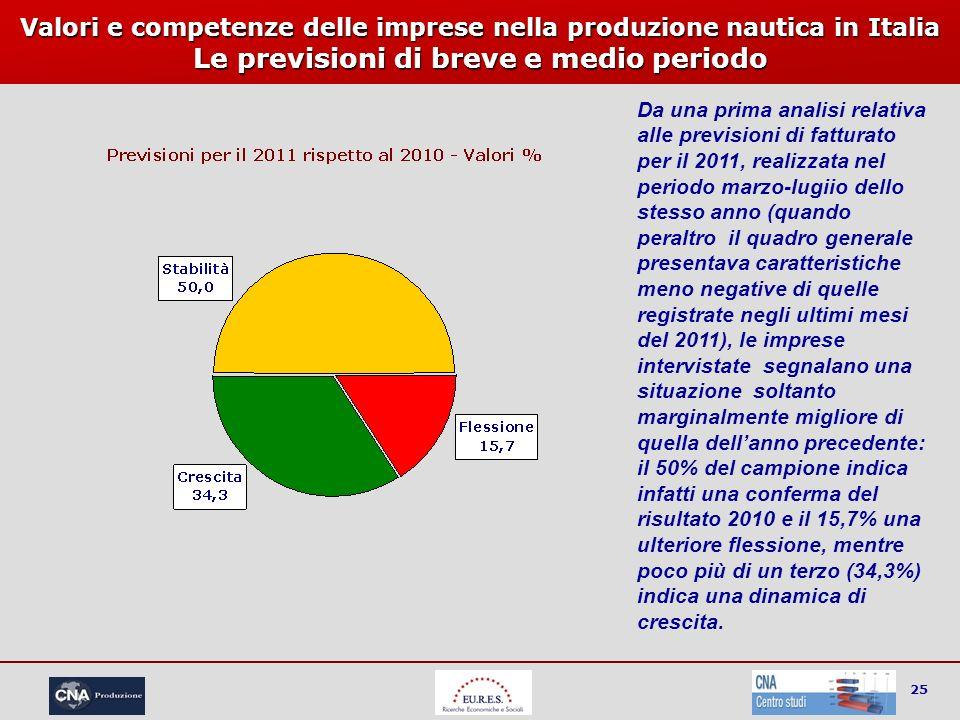 25 Valori e competenze delle imprese nella produzione nautica in Italia Le previsioni di breve e medio periodo Da una prima analisi relativa alle prev