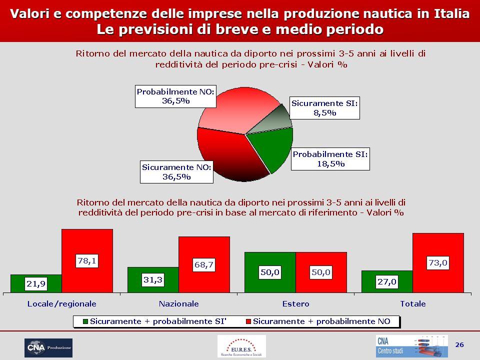 26 Valori e competenze delle imprese nella produzione nautica in Italia Le previsioni di breve e medio periodo