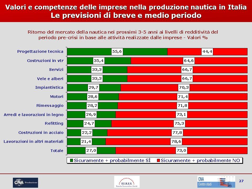 27 Valori e competenze delle imprese nella produzione nautica in Italia Le previsioni di breve e medio periodo