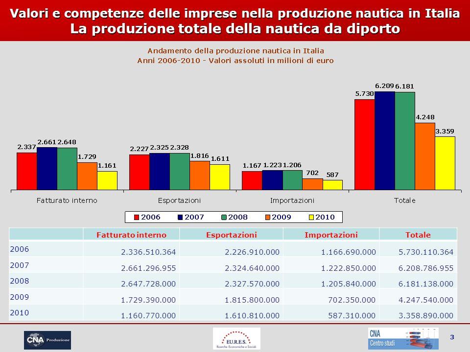 3 Valori e competenze delle imprese nella produzione nautica in Italia La produzione totale della nautica da diporto Fatturato internoEsportazioniImpo