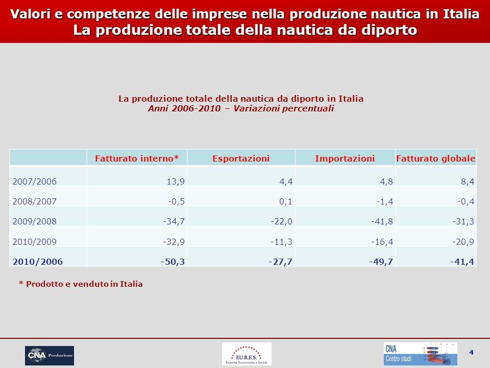 4 Valori e competenze delle imprese nella produzione nautica in Italia La produzione totale della nautica da diporto Fatturato interno*EsportazioniImp