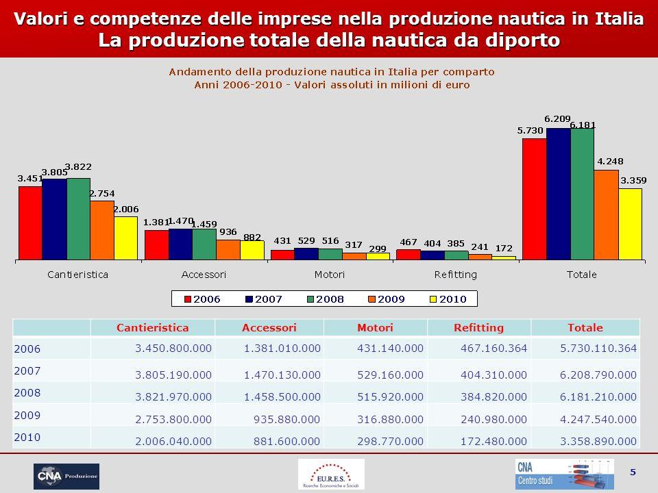 5 Valori e competenze delle imprese nella produzione nautica in Italia La produzione totale della nautica da diporto CantieristicaAccessoriMotoriRefit