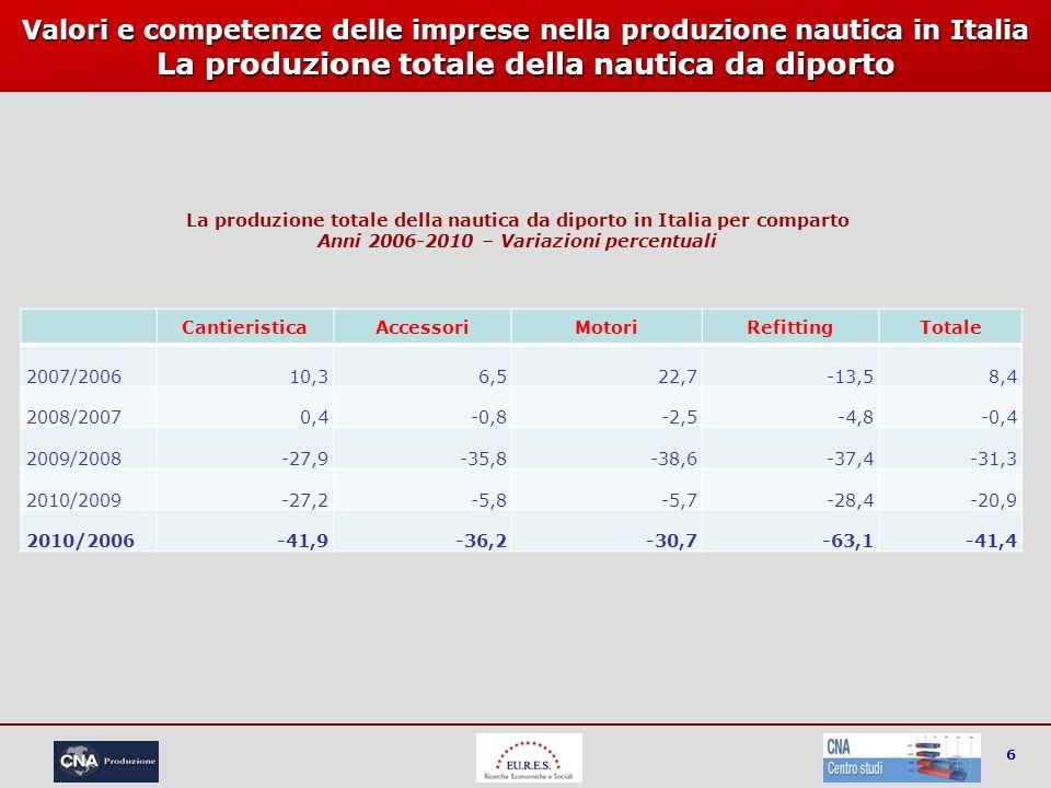 6 Valori e competenze delle imprese nella produzione nautica in Italia La produzione totale della nautica da diporto CantieristicaAccessoriMotoriRefit