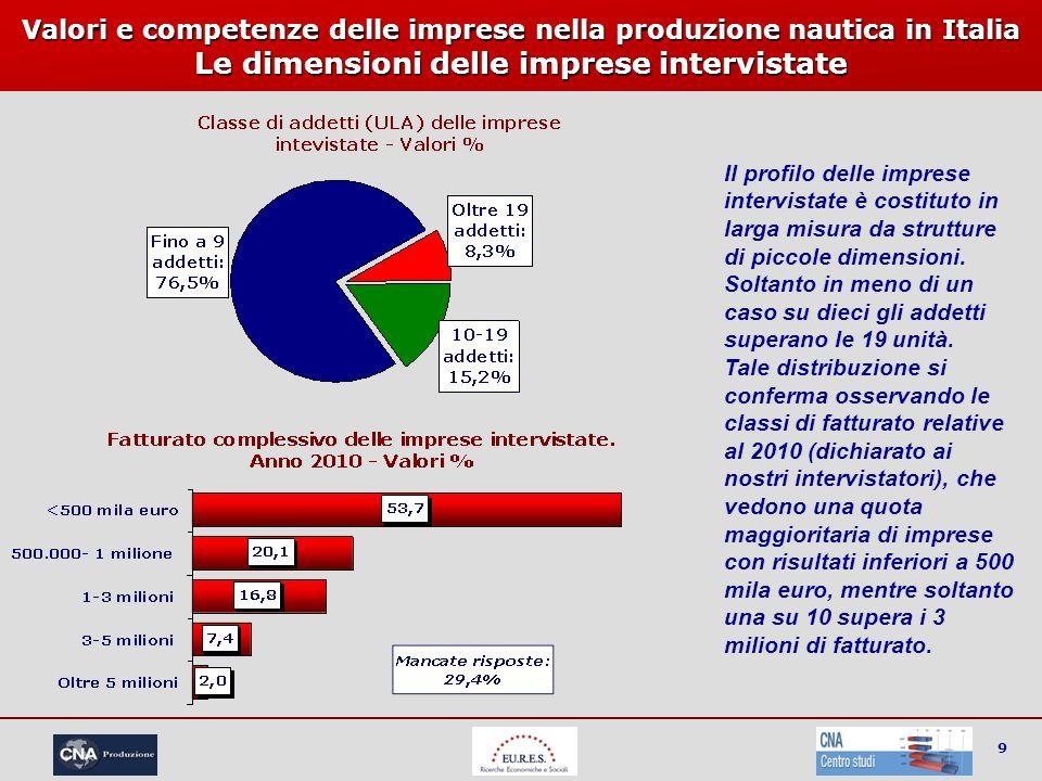 9 Valori e competenze delle imprese nella produzione nautica in Italia Le dimensioni delle imprese intervistate Il profilo delle imprese intervistate