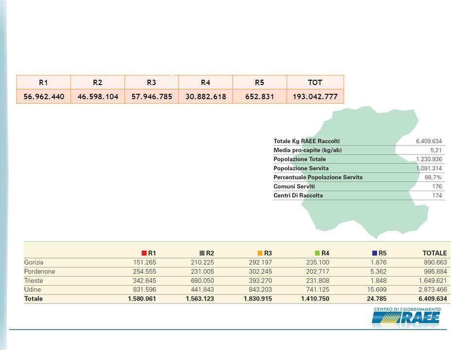 05/10/2010 LA RACCOLTA DEI RAEE NEL 2009 Fonte: Rapporto Annuale 2009 CdC RAEE R1R2R3R4R5TOT 56.962.44046.598.10457.946.78530.882.618652.831193.042.777 La raccolta dei RAEE in Italia (Kg) La raccolta dei RAEE in Friuli Venezia Giulia (Kg)
