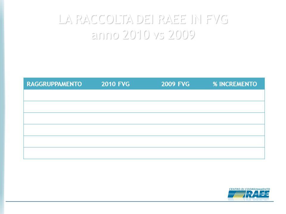 05/10/2010 LA RACCOLTA DEI RAEE IN FVG anno 2010 vs 2009 RAGGRUPPAMENTO2010 FVG2009 FVG% INCREMENTO R11.139,041.014,351+ 12,3% R21.340,67948,398+ 41,4% R31.562,931.071,15+ 45,9% R41.085,61866,031+ 25,4% R521,8415,505+ 40,8% TOT5.150,083915,435+ 31,5% Periodo considerato: dal 01/01al 31/08 Dati in Tonn.