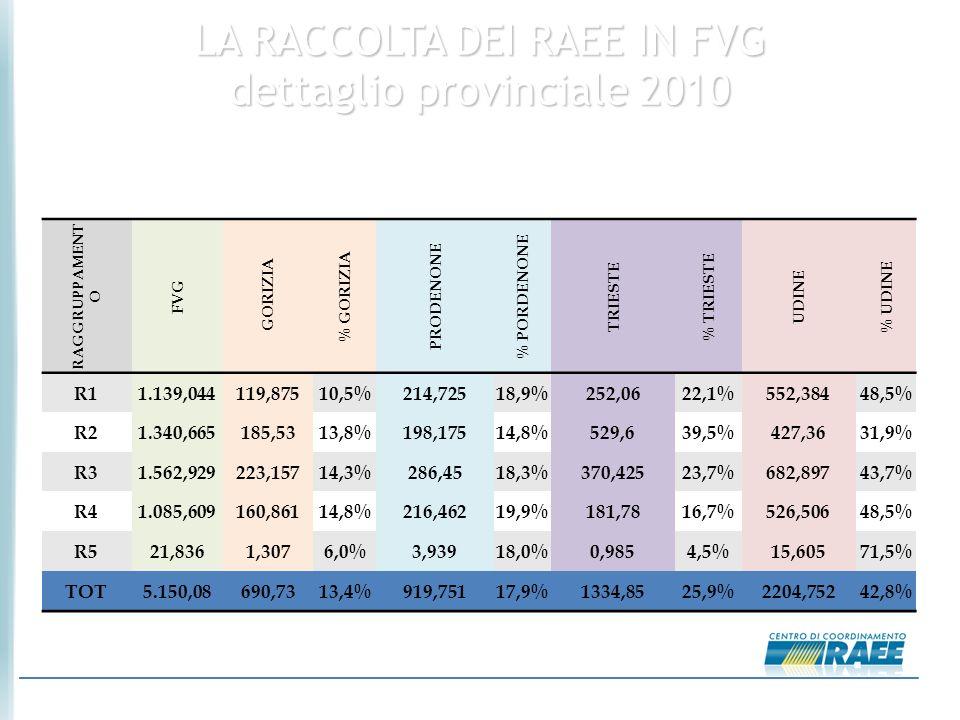 05/10/2010 LA RACCOLTA DEI RAEE IN FVG dettaglio provinciale 2010 (*) Dal 01/01/2010 al 31/08/2010 RAGGRUPPAMENT O FVG GORIZIA % GORIZIA PRODENONE % PORDENONE TRIESTE % TRIESTE UDINE % UDINE R11.139,044119,87510,5%214,72518,9%252,0622,1%552,38448,5% R21.340,665185,5313,8%198,17514,8%529,639,5%427,3631,9% R31.562,929223,15714,3%286,4518,3%370,42523,7%682,89743,7% R41.085,609160,86114,8%216,46219,9%181,7816,7%526,50648,5% R521,8361,3076,0%3,93918,0%0,9854,5%15,60571,5% TOT5.150,08690,7313,4%919,75117,9%1334,8525,9%2204,75242,8% Tonnellate raccolte dal 01/01/2010 al 31/08/2010