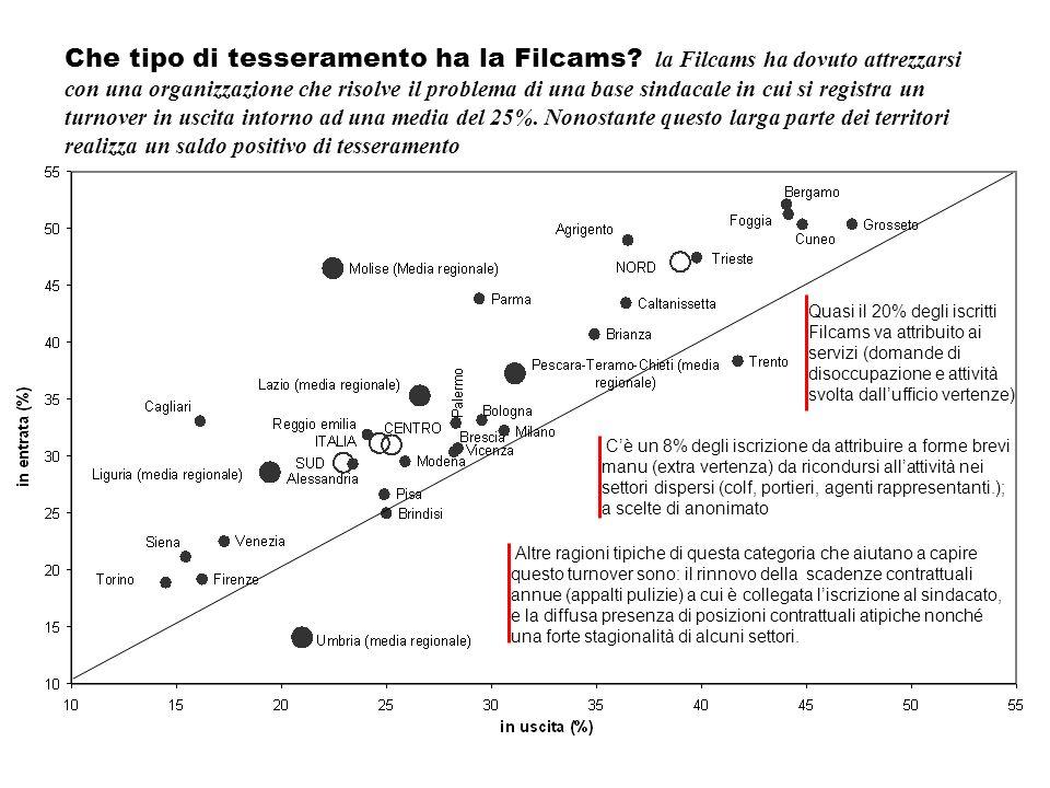 Che tipo di tesseramento ha la Filcams? la Filcams ha dovuto attrezzarsi con una organizzazione che risolve il problema di una base sindacale in cui s