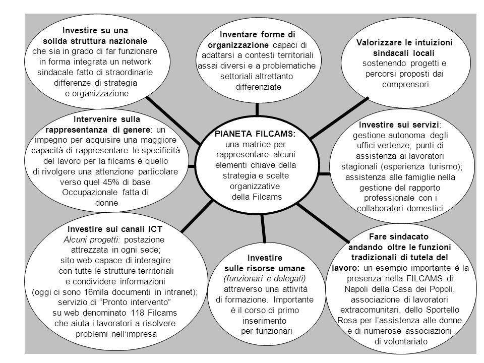 PIANETA FILCAMS: una matrice per rappresentare alcuni elementi chiave della strategia e scelte organizzative della Filcams Inventare forme di organizzazione capaci di adattarsi a contesti territoriali assai diversi e a problematiche settoriali altrettanto differenziate Investire su una solida struttura nazionale che sia in grado di far funzionare in forma integrata un network sindacale fatto di straordinarie differenze di strategia e organizzazione Valorizzare le intuizioni sindacali locali sostenendo progetti e percorsi proposti dai comprensori Investire sui servizi: gestione autonoma degli uffici vertenze; punti di assistenza ai lavoratori stagionali (esperienza turismo); assistenza alle famiglie nella gestione del rapporto professionale con i collaboratori domestici Fare sindacato andando oltre le funzioni tradizionali di tutela del lavoro: un esempio importante è la presenza nella FILCAMS di Napoli della Casa dei Popoli, associazione di lavoratori extracomunitari, dello Sportello Rosa per lassistenza alle donne e di numerose associazioni di volontariato Investire sui canali ICT Alcuni progetti: postazione attrezzata in ogni sede; sito web capace di interagire con tutte le strutture territoriali e condividere informazioni (oggi ci sono 16mila documenti in intranet); servizio di Pronto intervento su web denominato 118 Filcams che aiuta i lavoratori a risolvere problemi nellimpresa Investire sulle risorse umane (funzionari e delegati) attraverso una attività di formazione.