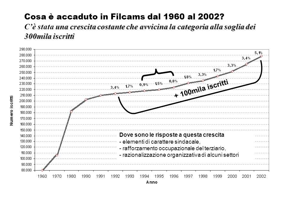 una crescita costante che avvicina la categoria alla soglia dei 300mila iscritti Cosa è accaduto in Filcams dal 1960 al 2002? Cè stata una crescita co