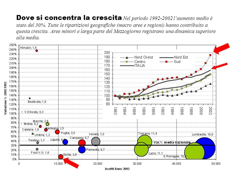 Dove si concentra la crescita Nel periodo 1992-2002 laumento medio è stato del 30%. Tutte le ripartizioni geografiche (macro aree e regioni) hanno con