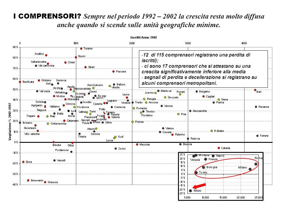 I COMPRENSORI? Sempre nel periodo 1992 – 2002 la crescita resta molto diffusa anche quando si scende sulle unità geografiche minime. -12 di 115 compre