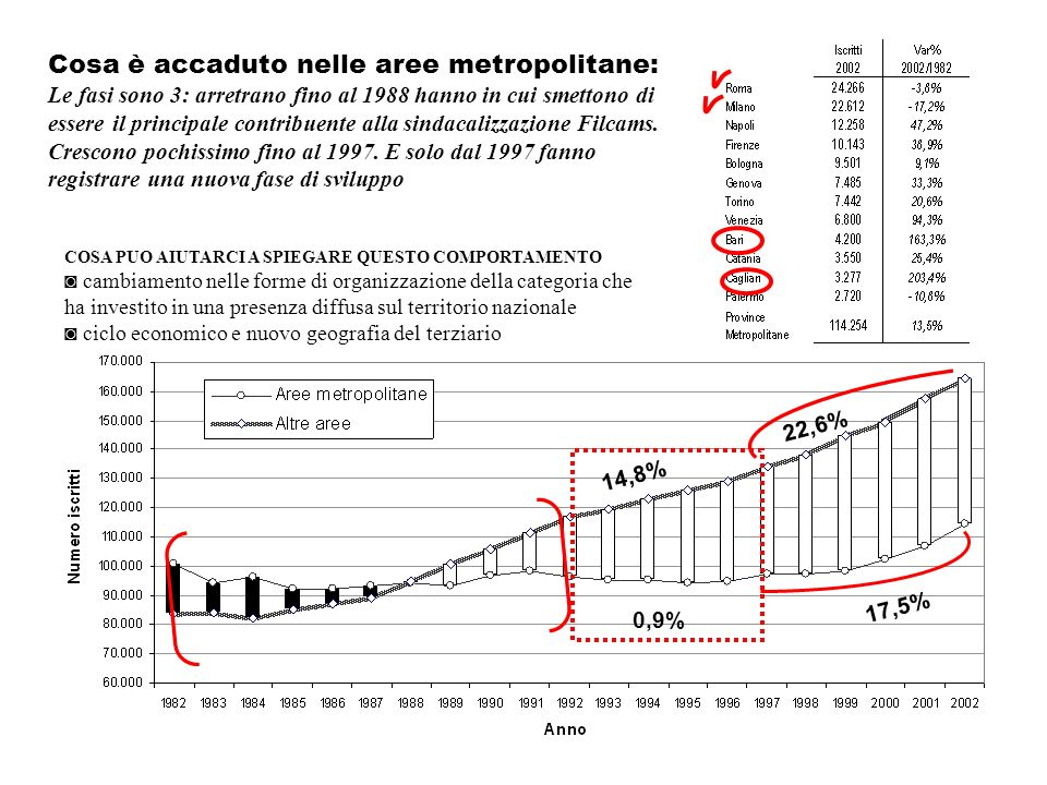 Cosa è accaduto nelle aree metropolitane: Le fasi sono 3: arretrano fino al 1988 hanno in cui smettono di essere il principale contribuente alla sinda