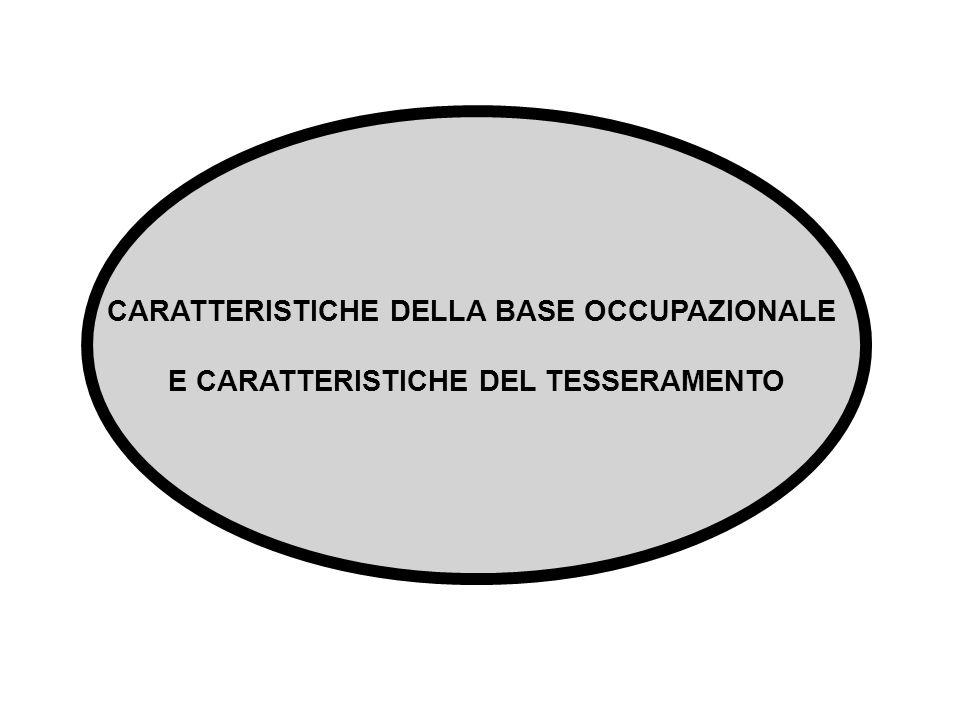 CARATTERISTICHE DELLA BASE OCCUPAZIONALE E CARATTERISTICHE DEL TESSERAMENTO