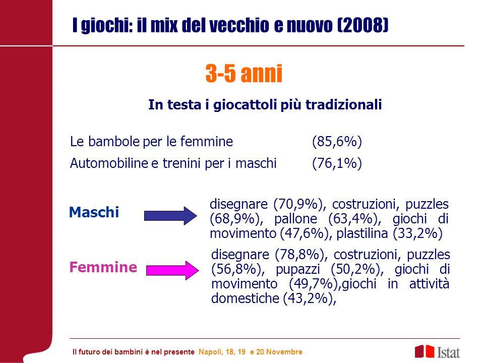 I giochi: il mix del vecchio e nuovo (2008) Maschi 3-5 anni In testa i giocattoli più tradizionali Le bambole per le femmine (85,6%) Automobiline e trenini per i maschi(76,1%) disegnare (70,9%), costruzioni, puzzles (68,9%), pallone (63,4%), giochi di movimento (47,6%), plastilina (33,2%) Femmine disegnare (78,8%), costruzioni, puzzles (56,8%), pupazzi (50,2%), giochi di movimento (49,7%),giochi in attività domestiche (43,2%), Il futuro dei bambini è nel presente Napoli, 18, 19 e 20 Novembre