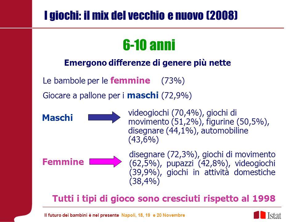 I giochi: il mix del vecchio e nuovo (2008) Maschi 6-10 anni Emergono differenze di genere più nette Le bambole per le femmine (73%) Giocare a pallone per i maschi (72,9%) videogiochi (70,4%), giochi di movimento (51,2%), figurine (50,5%), disegnare (44,1%), automobiline (43,6%) Femmine disegnare (72,3%), giochi di movimento (62,5%), pupazzi (42,8%), videogiochi (39,9%), giochi in attività domestiche (38,4%) Tutti i tipi di gioco sono cresciuti rispetto al 1998 Il futuro dei bambini è nel presente Napoli, 18, 19 e 20 Novembre