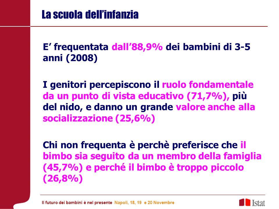 La scuola dellinfanzia E frequentata dall88,9% dei bambini di 3-5 anni (2008) I genitori percepiscono il ruolo fondamentale da un punto di vista educativo (71,7%), più del nido, e danno un grande valore anche alla socializzazione (25,6%) Chi non frequenta è perchè preferisce che il bimbo sia seguito da un membro della famiglia (45,7%) e perché il bimbo è troppo piccolo (26,8%) Il futuro dei bambini è nel presente Napoli, 18, 19 e 20 Novembre