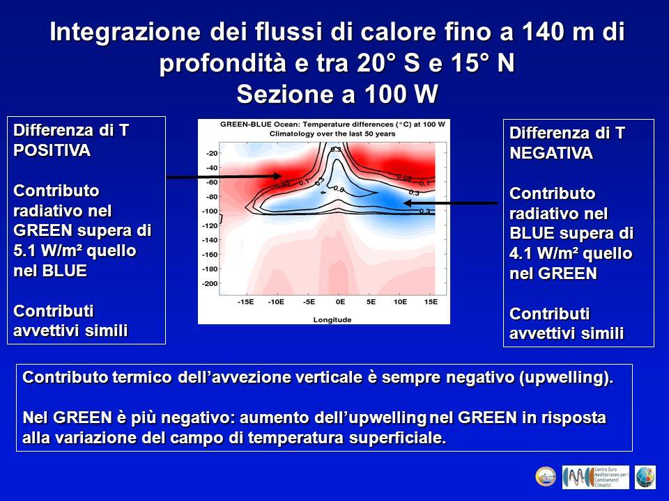 Integrazione dei flussi di calore fino a 140 m di profondità e tra 20° S e 15° N Sezione a 100 W Differenza di T NEGATIVA Contributo radiativo nel BLU