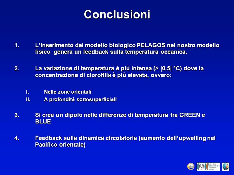 Conclusioni 1.Linserimento del modello biologico PELAGOS nel nostro modello fisico genera un feedback sulla temperatura oceanica. 2.La variazione di t