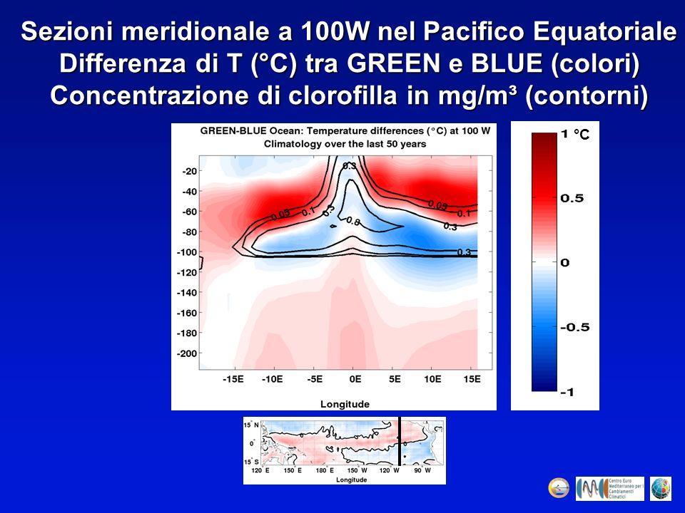 Sezioni meridionale a 100W nel Pacifico Equatoriale Differenza di T (°C) tra GREEN e BLUE (colori) Concentrazione di clorofilla in mg/m³ (contorni) °C