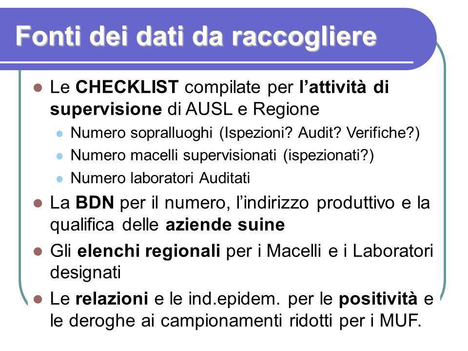 Fonti dei dati da raccogliere Le CHECKLIST compilate per lattività di supervisione di AUSL e Regione Numero sopralluoghi (Ispezioni? Audit? Verifiche?