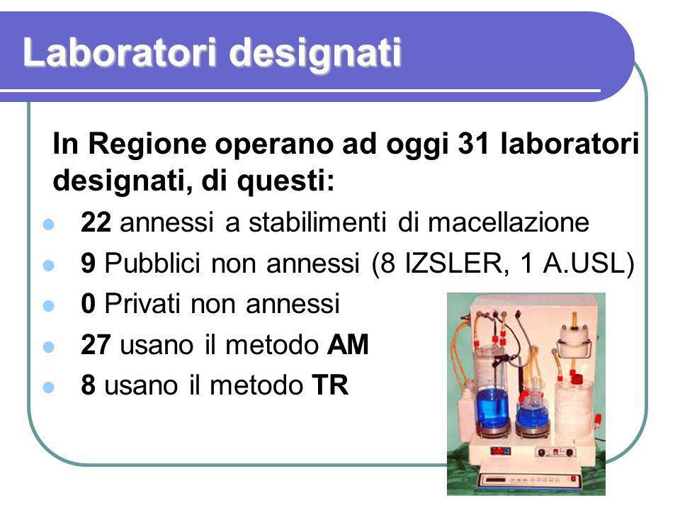 In Regione operano ad oggi 31 laboratori designati, di questi: 22 annessi a stabilimenti di macellazione 9 Pubblici non annessi (8 IZSLER, 1 A.USL) 0