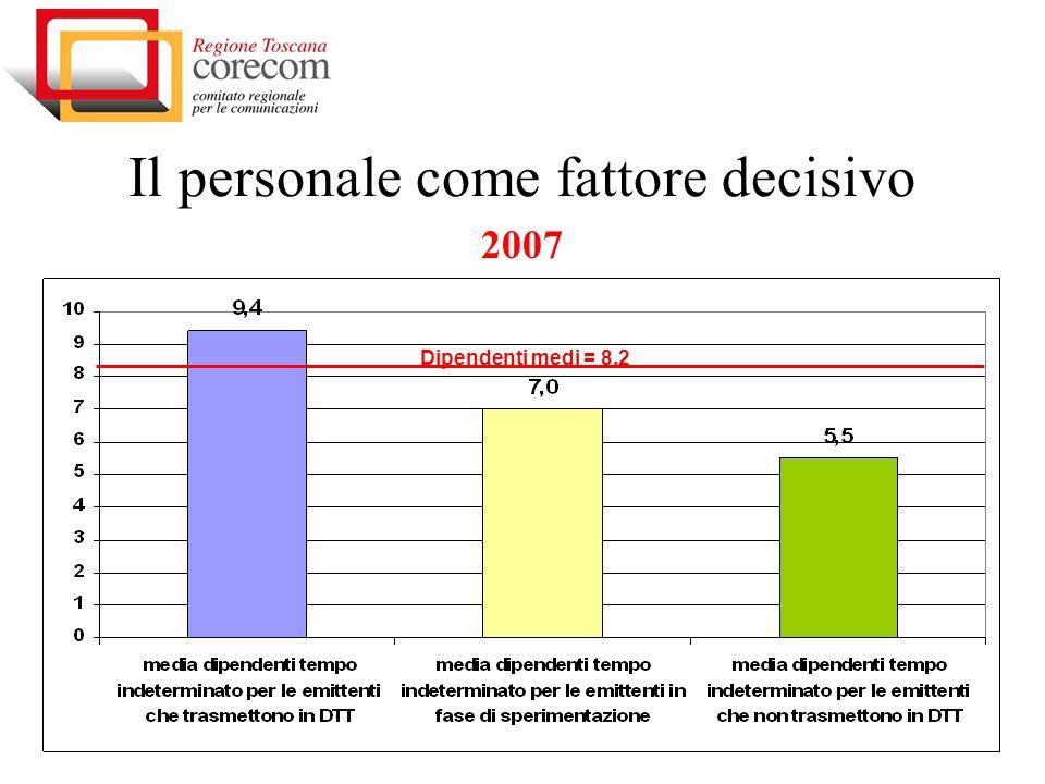 Il personale come fattore decisivo 2007 Dipendenti medi = 8,2
