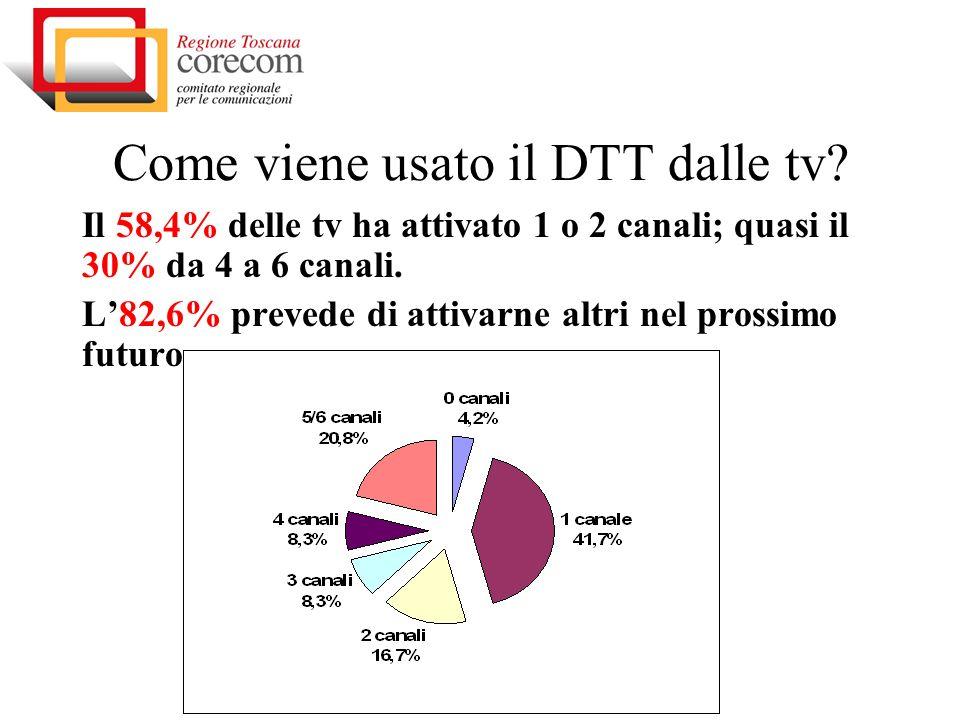 Come viene usato il DTT dalle tv? Il 58,4% delle tv ha attivato 1 o 2 canali; quasi il 30% da 4 a 6 canali. L82,6% prevede di attivarne altri nel pros