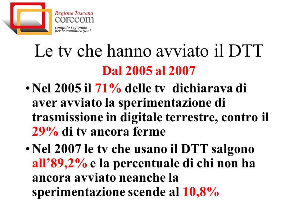 Le tv che hanno avviato il DTT Dal 2005 al 2007 Nel 2005 il 71% delle tv dichiarava di aver avviato la sperimentazione di trasmissione in digitale terrestre, contro il 29% di tv ancora ferme Nel 2007 le tv che usano il DTT salgono all89,2% e la percentuale di chi non ha ancora avviato neanche la sperimentazione scende al 10,8%