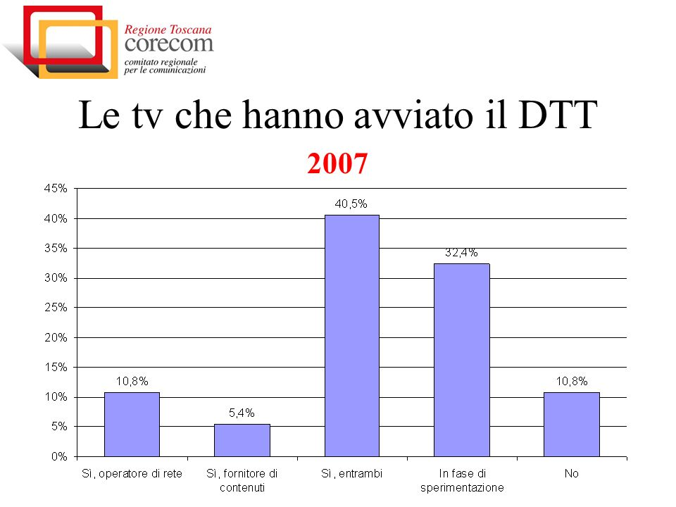 Le tv che hanno avviato il DTT 2007