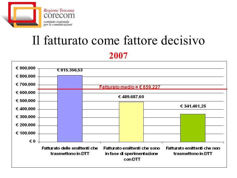 Il fatturato come fattore decisivo 2007 Fatturato medio = 659,227