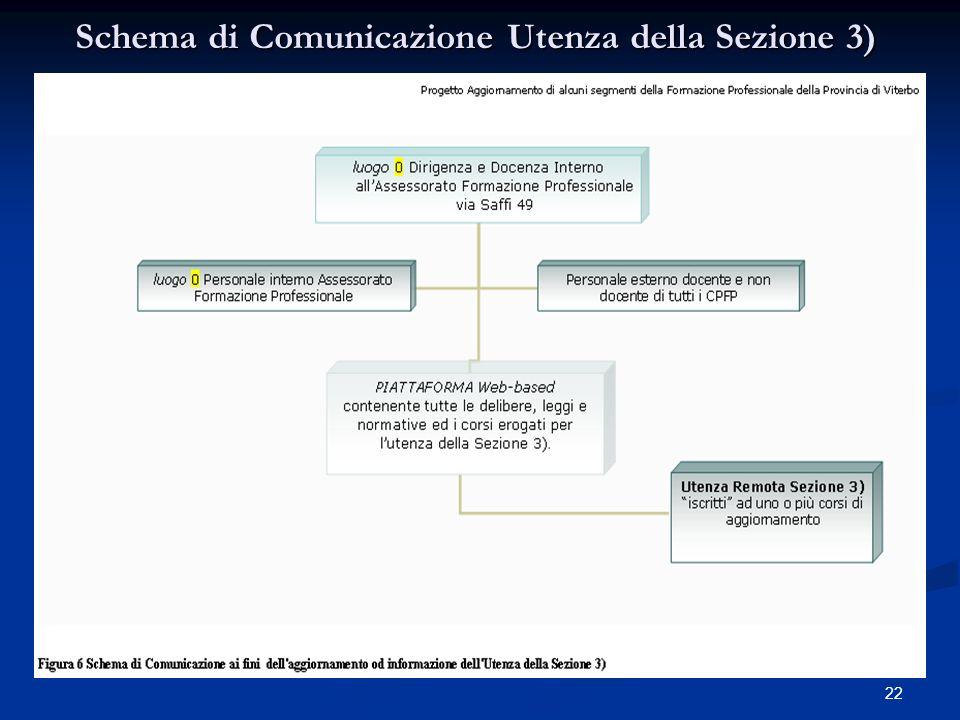21 Schema di Comunicazione Utenza della Sezione 2)
