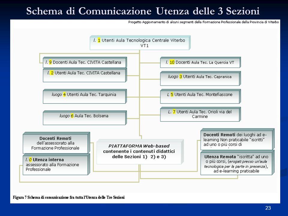 22 Schema di Comunicazione Utenza della Sezione 3)