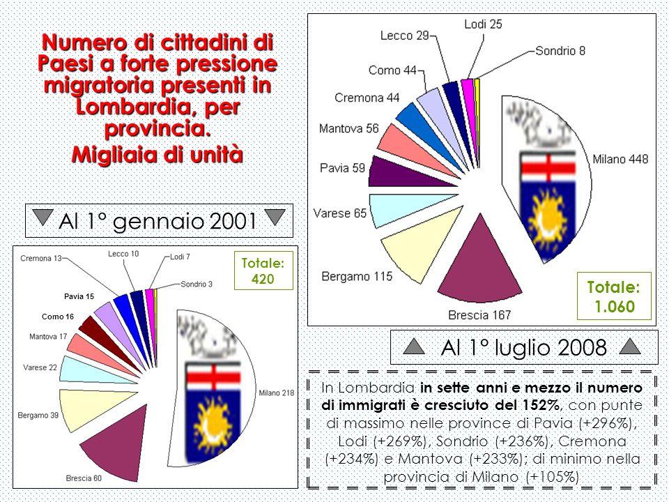 Numero di cittadini di Paesi a forte pressione migratoria presenti in Lombardia, per provincia. Migliaia di unità Al 1° gennaio 2001 Al 1° luglio 2008