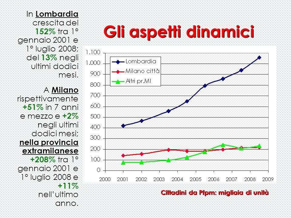 In Lombardia crescita del 152% tra 1° gennaio 2001 e 1° luglio 2008; del 13% negli ultimi dodici mesi. A Milano rispettivamente +51% in 7 anni e mezzo