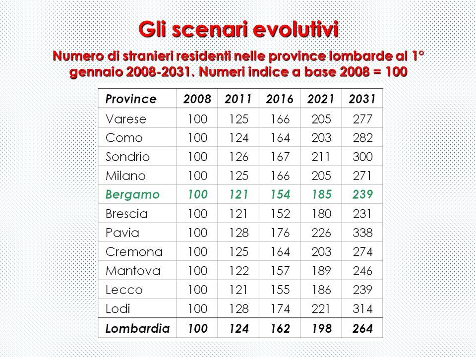 Gli scenari evolutivi Numero di stranieri residenti nelle province lombarde al 1° gennaio 2008-2031. Numeri indice a base 2008 = 100