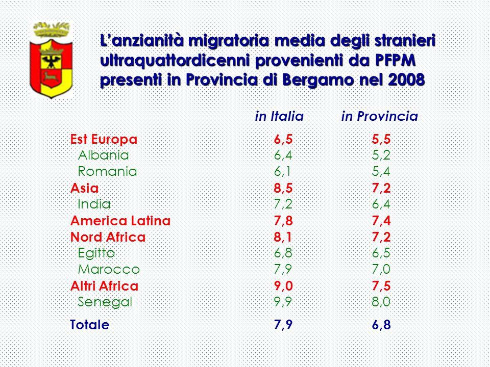 Lanzianità migratoria media degli stranieri ultraquattordicenni provenienti da PFPM presenti in Provincia di Bergamo nel 2008 in Italia in Provincia E