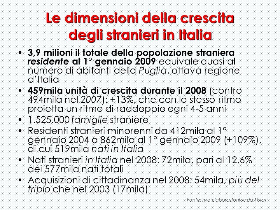 Le dimensioni della crescita degli stranieri in Italia 3,9 milioni 3,9 milioni il totale della popolazione straniera residente al 1° gennaio 2009 equi
