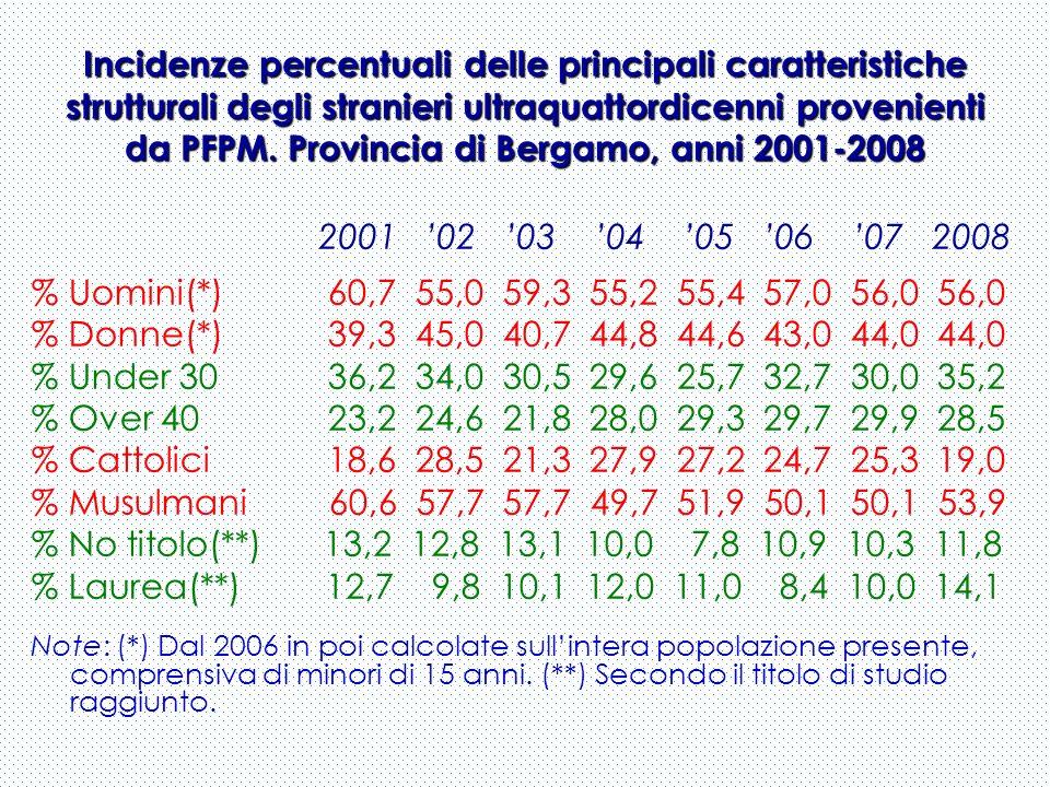 Incidenze percentuali delle principali caratteristiche strutturali degli stranieri ultraquattordicenni provenienti da PFPM. Provincia di Bergamo, anni