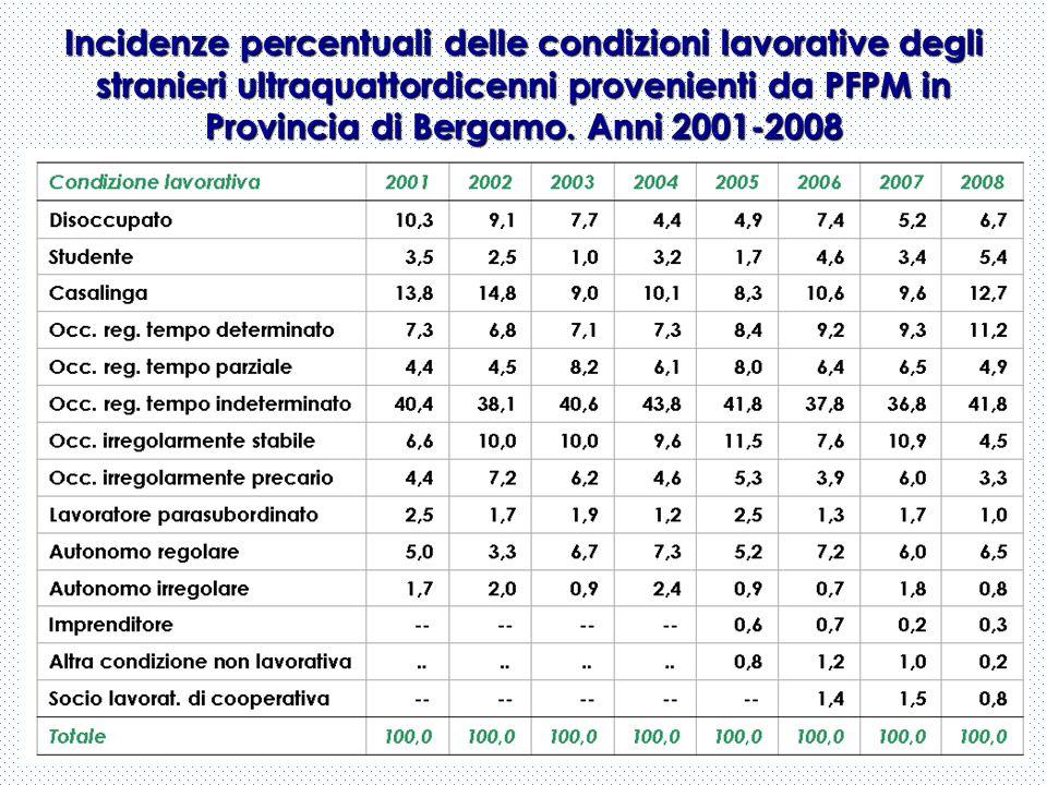 Incidenze percentuali delle condizioni lavorative degli stranieri ultraquattordicenni provenienti da PFPM in Provincia di Bergamo. Anni 2001-2008