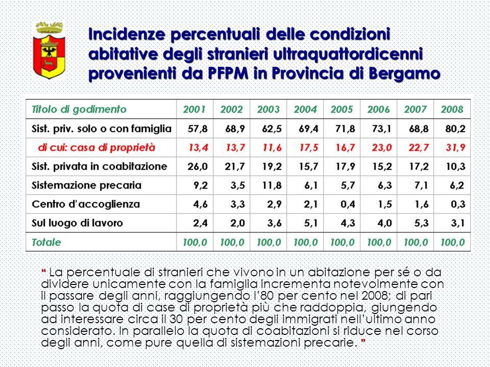 Incidenze percentuali delle condizioni abitative degli stranieri ultraquattordicenni provenienti da PFPM in Provincia di Bergamo La percentuale di str