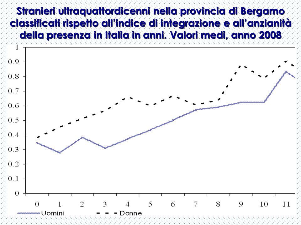 Stranieri ultraquattordicenni nella provincia di Bergamo classificati rispetto allindice di integrazione e allanzianità della presenza in Italia in an