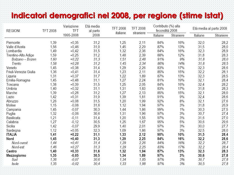 Indicatori demografici nel 2008, per regione (stime Istat)