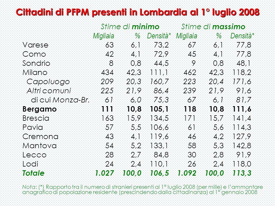 Cittadini di PFPM presenti in Lombardia al 1° luglio 2008 Stime di minimo Stime di massimo Migliaia % Densità* Migliaia % Densità* Varese 63 6,1 73,2