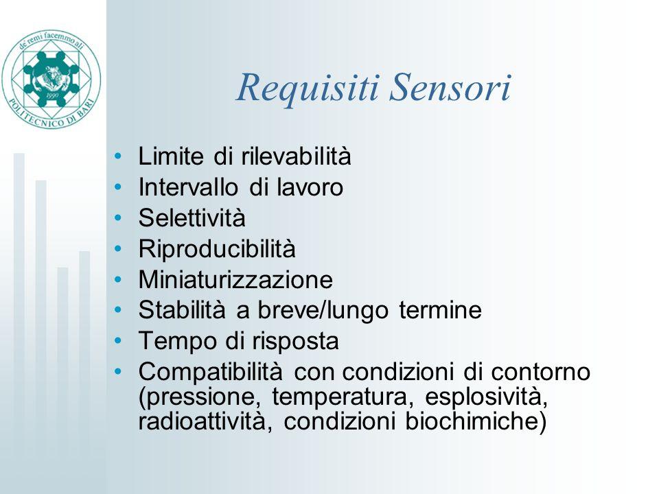 Requisiti Sensori Limite di rilevabilità Intervallo di lavoro Selettività Riproducibilità Miniaturizzazione Stabilità a breve/lungo termine Tempo di r